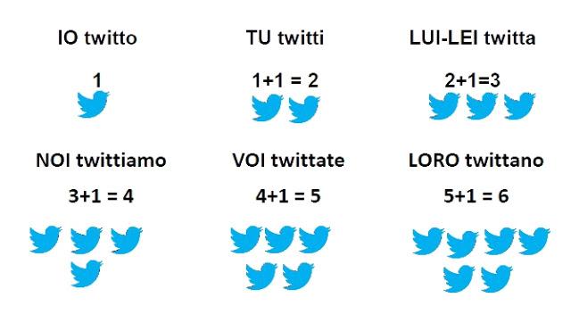 Twitter che confusione